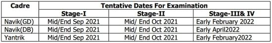 Indian Coast Guard Tentative Examination Dates